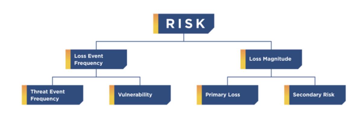 The FAIR risk analysis workflow